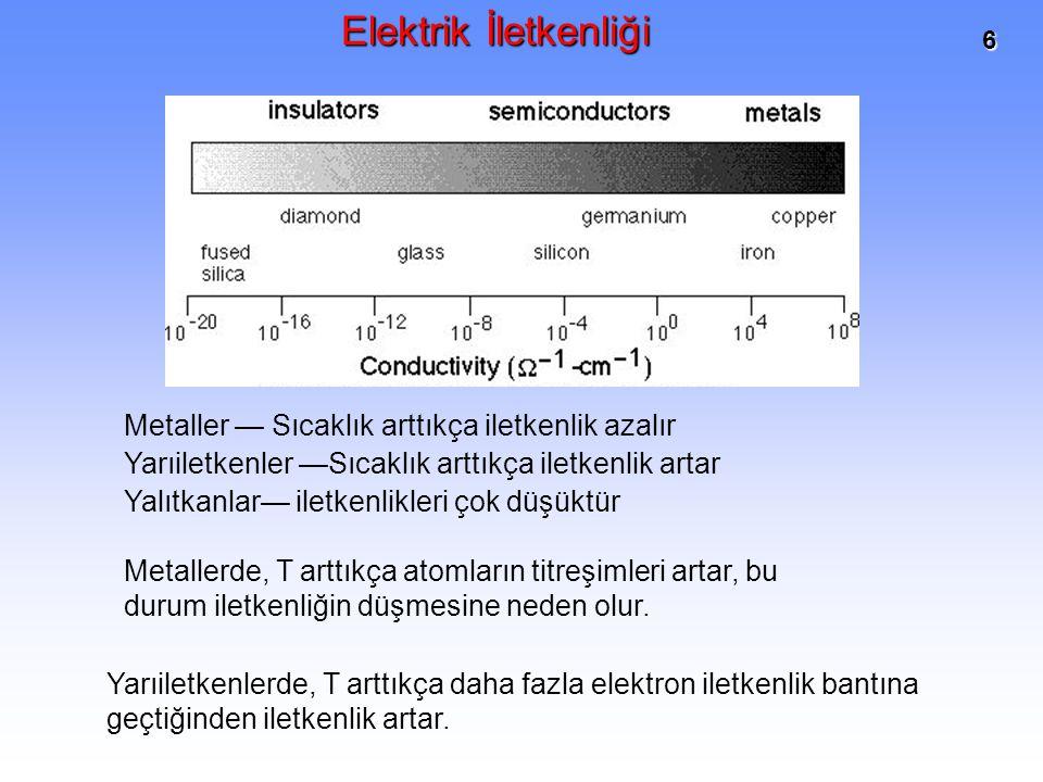 6 Metaller — Sıcaklık arttıkça iletkenlik azalır Yarıiletkenler —Sıcaklık arttıkça iletkenlik artar Yalıtkanlar— iletkenlikleri çok düşüktür Metallerd