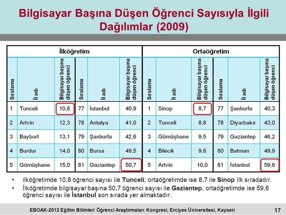 17 EBOAK-2012 Eğitim Bilimleri Öğrenci Araştırmaları Kongresi, Erciyes Üniversitesi, Kayseri Bilgisayar Başına Düşen Öğrenci Sayısıyla İlgili Dağılıml