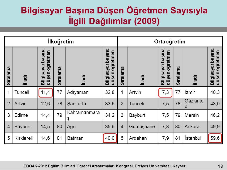 18 EBOAK-2012 Eğitim Bilimleri Öğrenci Araştırmaları Kongresi, Erciyes Üniversitesi, Kayseri Bilgisayar Başına Düşen Öğretmen Sayısıyla İlgili Dağılım