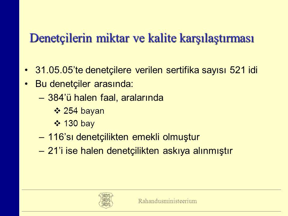 Rahandusministeerium Denetçilerin miktar ve kalite karşılaştırması 31.05.05'te denetçilere verilen sertifika sayısı 521 idi Bu denetçiler arasında: –3