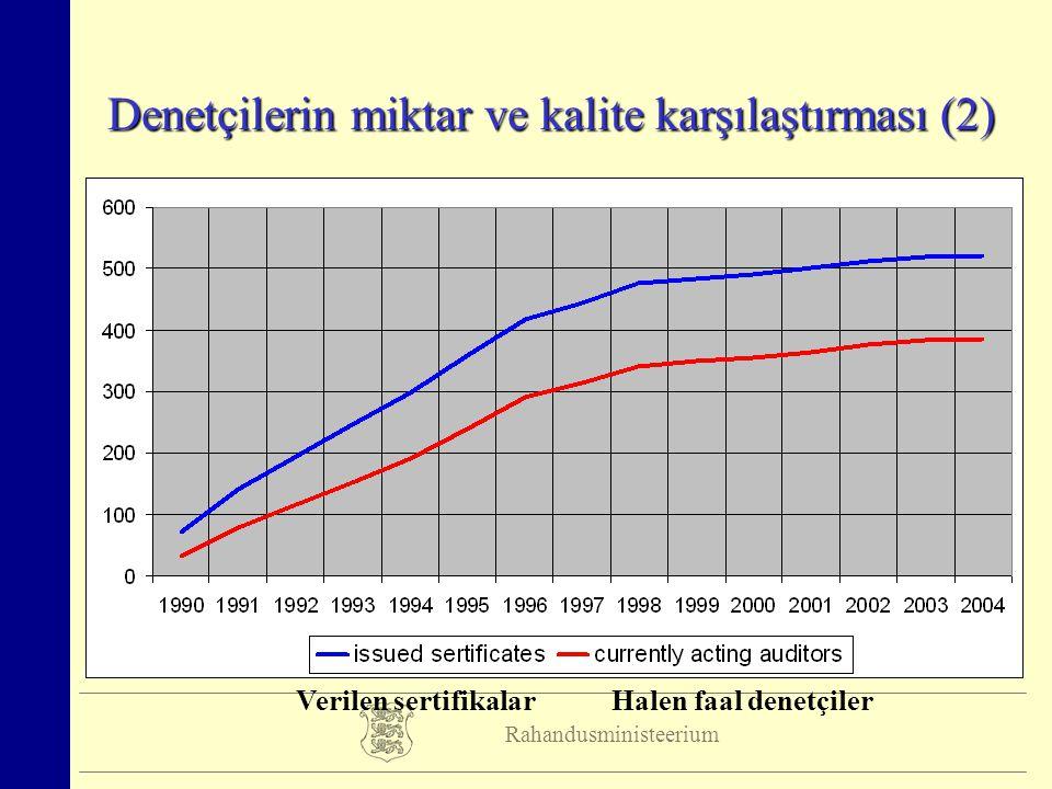 Rahandusministeerium Denetçilerin miktar ve kalite karşılaştırması (2) Verilen sertifikalar Halen faal denetçiler