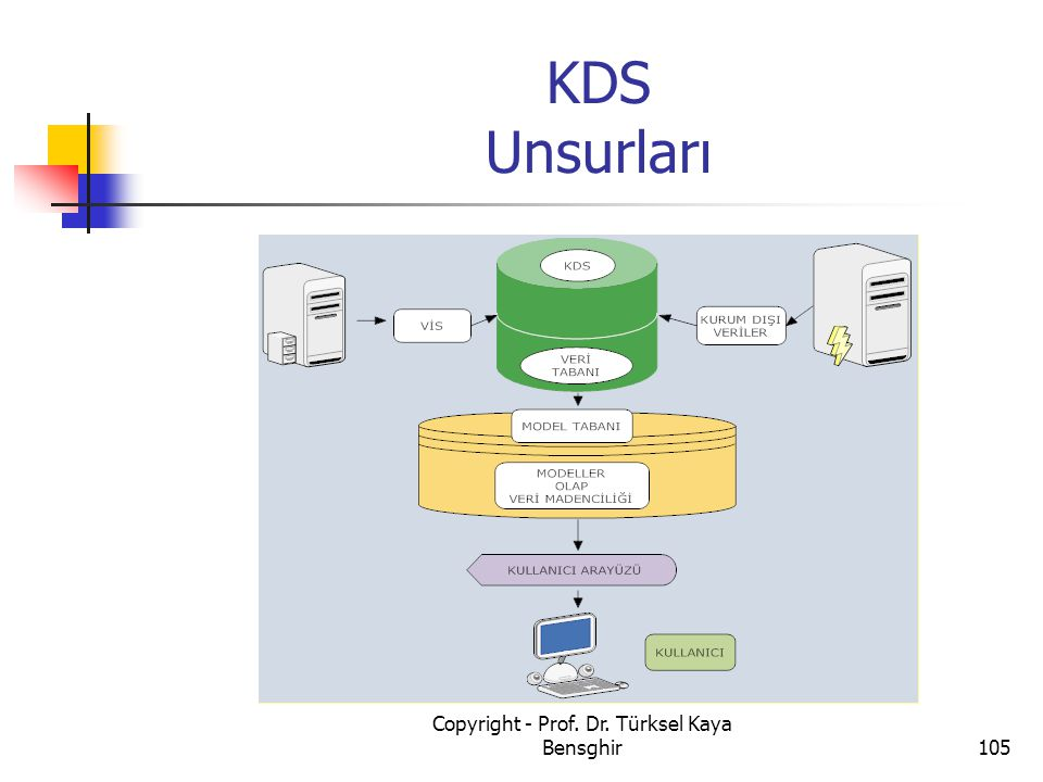 KDS Unsurları 105 Copyright - Prof. Dr. Türksel Kaya Bensghir