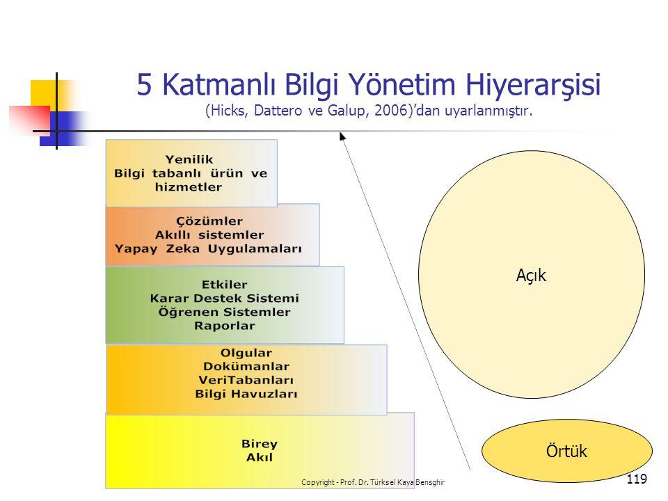 5 Katmanlı Bilgi Yönetim Hiyerarşisi (Hicks, Dattero ve Galup, 2006)'dan uyarlanmıştır. Örtük Açık 119 Copyright - Prof. Dr. Türksel Kaya Bensghir