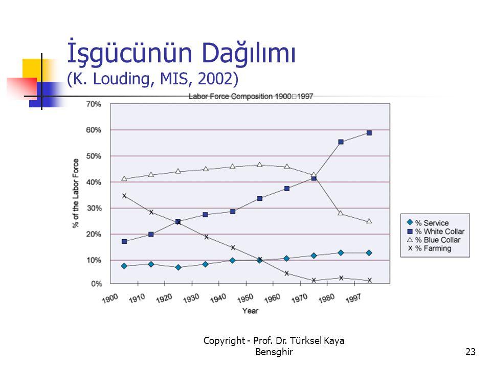 İşgücünün Dağılımı (K. Louding, MIS, 2002) 23 Copyright - Prof. Dr. Türksel Kaya Bensghir