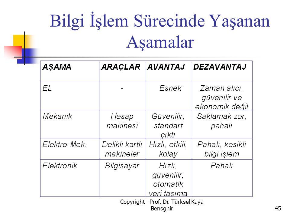 Bilgi İşlem Sürecinde Yaşanan Aşamalar 45 Copyright - Prof. Dr. Türksel Kaya Bensghir