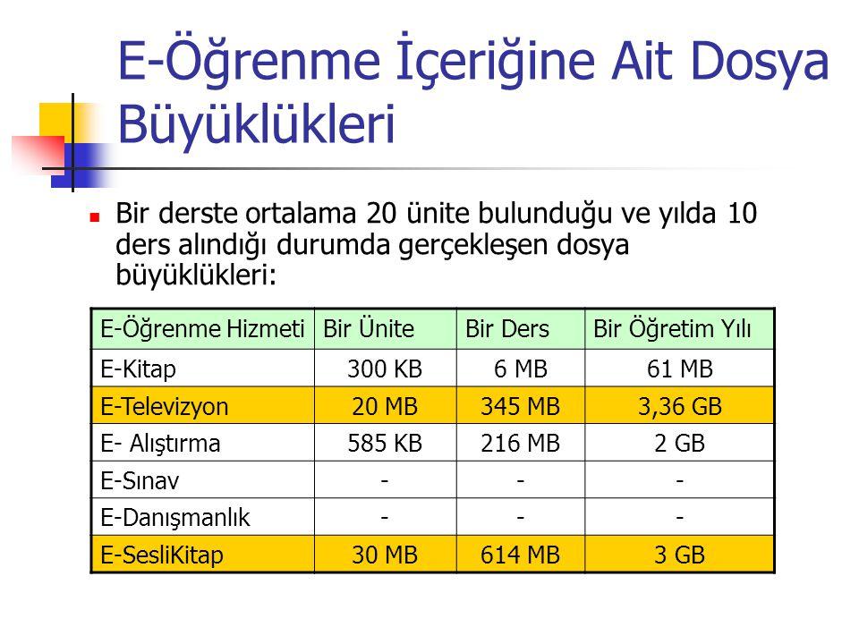 E-Öğrenme İçeriğine Ait Dosya Büyüklükleri Bir derste ortalama 20 ünite bulunduğu ve yılda 10 ders alındığı durumda gerçekleşen dosya büyüklükleri: E-Öğrenme HizmetiBir ÜniteBir DersBir Öğretim Yılı E-Kitap300 KB6 MB61 MB E-Televizyon20 MB345 MB3,36 GB E- Alıştırma585 KB216 MB2 GB E-Sınav--- E-Danışmanlık--- E-SesliKitap30 MB614 MB3 GB