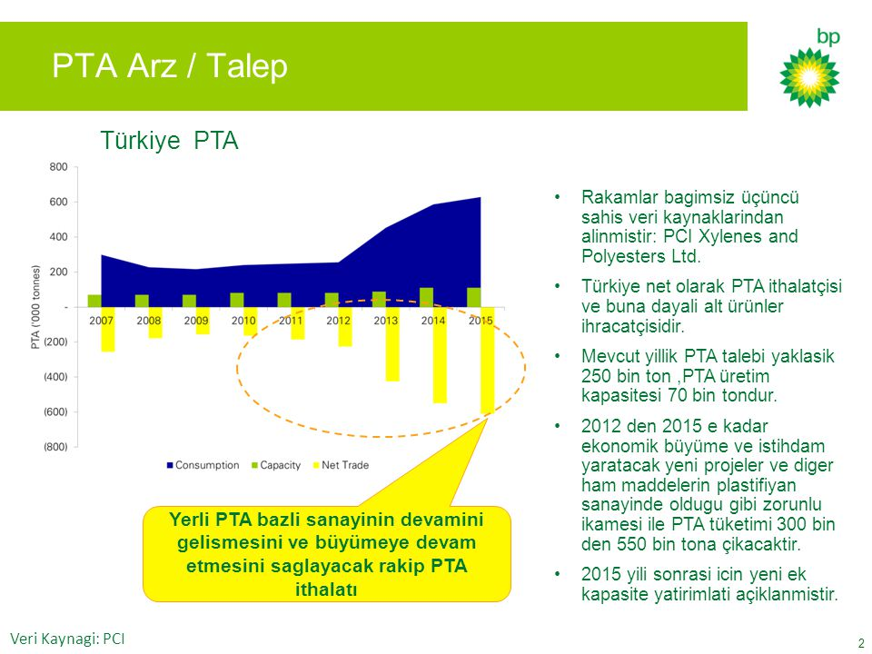 Turkish PTA 3 PTA Supply / Demand Numbers based on independant third party data source: PCI Xylenes and Polyesters Ltd Turkey is a net importer of PTA and a net exporter of downstream products.