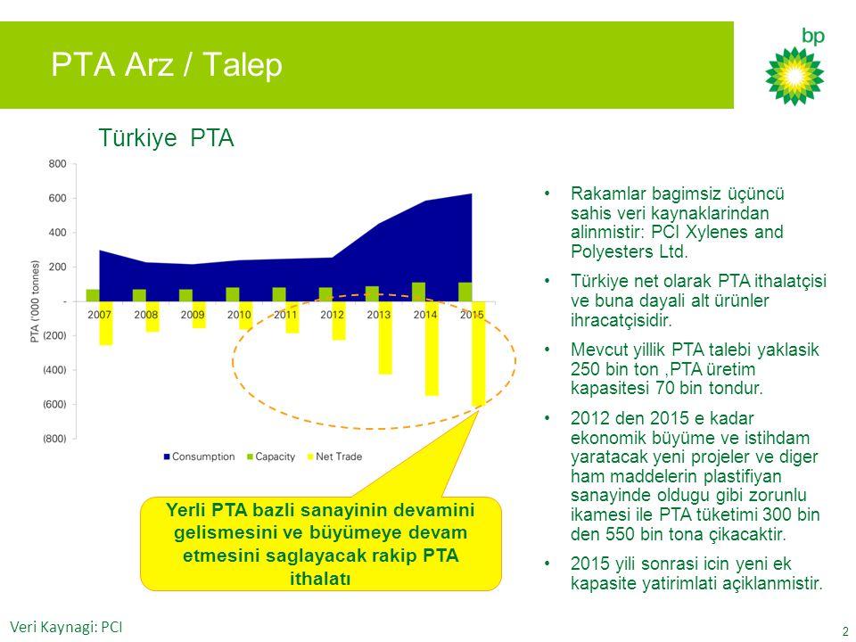 Türkiye PTA 2 PTA Arz / Talep Rakamlar bagimsiz üçüncü sahis veri kaynaklarindan alinmistir: PCI Xylenes and Polyesters Ltd. Türkiye net olarak PTA it
