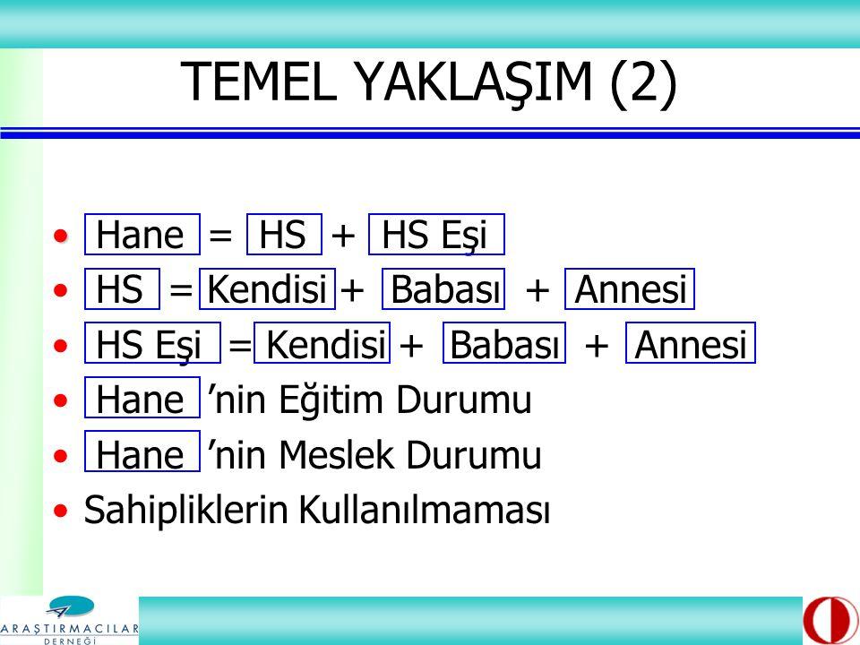 Hane = HS + HS Eşi HS = Kendisi + Babası + Annesi HS Eşi = Kendisi + Babası + Annesi Hane 'nin Eğitim Durumu Hane 'nin Meslek Durumu Sahipliklerin Kullanılmaması TEMEL YAKLAŞIM (2)