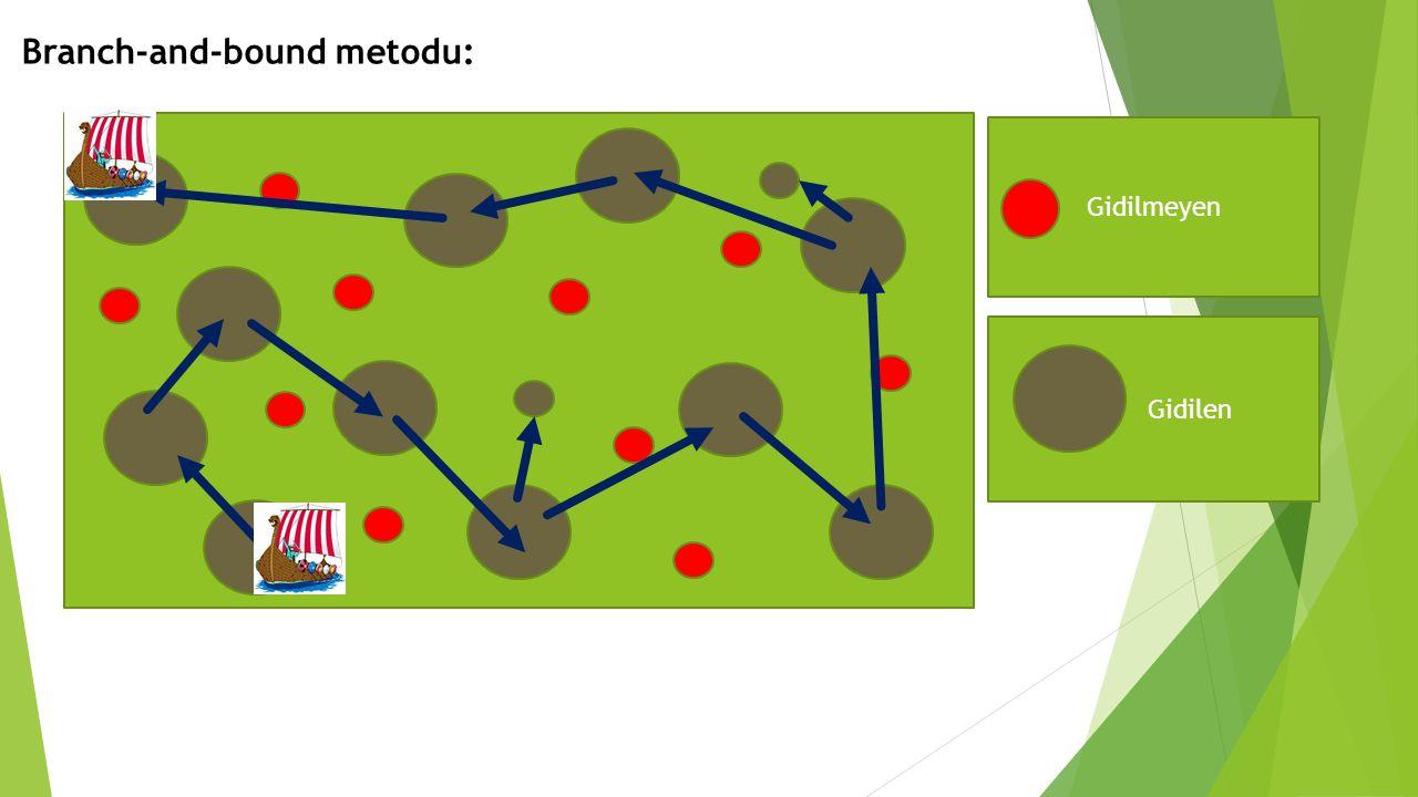 Branch-and-bound metodu: Gidilmeyen Gidilen