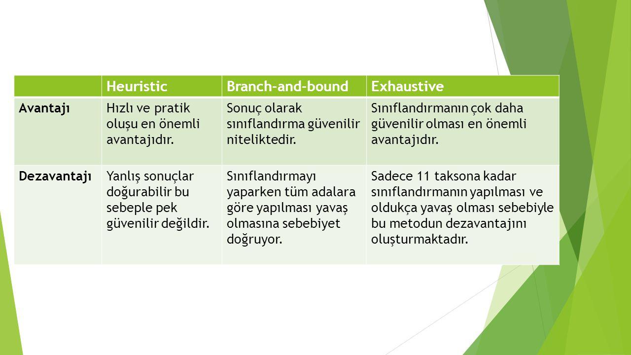 HeuristicBranch-and-boundExhaustive AvantajıHızlı ve pratik oluşu en önemli avantajıdır.
