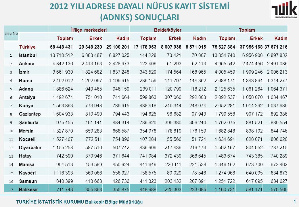 TÜRKİYE İSTATİSTİK KURUMU Balıkesir Bölge Müdürlüğü Birim200020052008200920102011 Kişi başına reel GSYH gelişme hızı%5,37,1-0,6-6,17,77,1 İşsizlik oranı%6,510,711,014,111,99,8 Ar-Ge harcamalarının GSYH içindeki payı%0,480,590,730,850,84- Yoksulluk ya da maddi yoksunluk riski altındaki nüfus%--65,765,368,262,5 Enerji bağımlılığı%67,674,073,070,572,5- Yenilenebilir enerji kaynaklarından üretilen elektrik oranı%25,024,617,419,626,4- Ortalama hanehalkı büyüklüğükişi4,50-3,97 3,893,76 Trafik kazalarında ölen kişi sayısıKişi5 5104 5054 2364 3244 0453 835 Toplam doğurganlık hızıÇocuk sayısı2,382,202,142,122,112,09 Doğumda beklenen yaşam süresiYıl71,073,073,874,074,374,5 12
