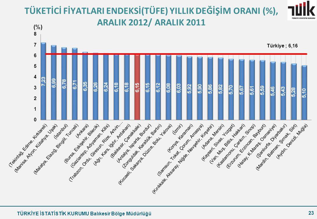 TÜRKİYE İSTATİSTİK KURUMU Balıkesir Bölge Müdürlüğü 23 TÜKETİCİ FİYATLARI ENDEKSİ(TÜFE) YILLIK DEĞİŞİM ORANI (%), ARALIK 2012/ ARALIK 2011
