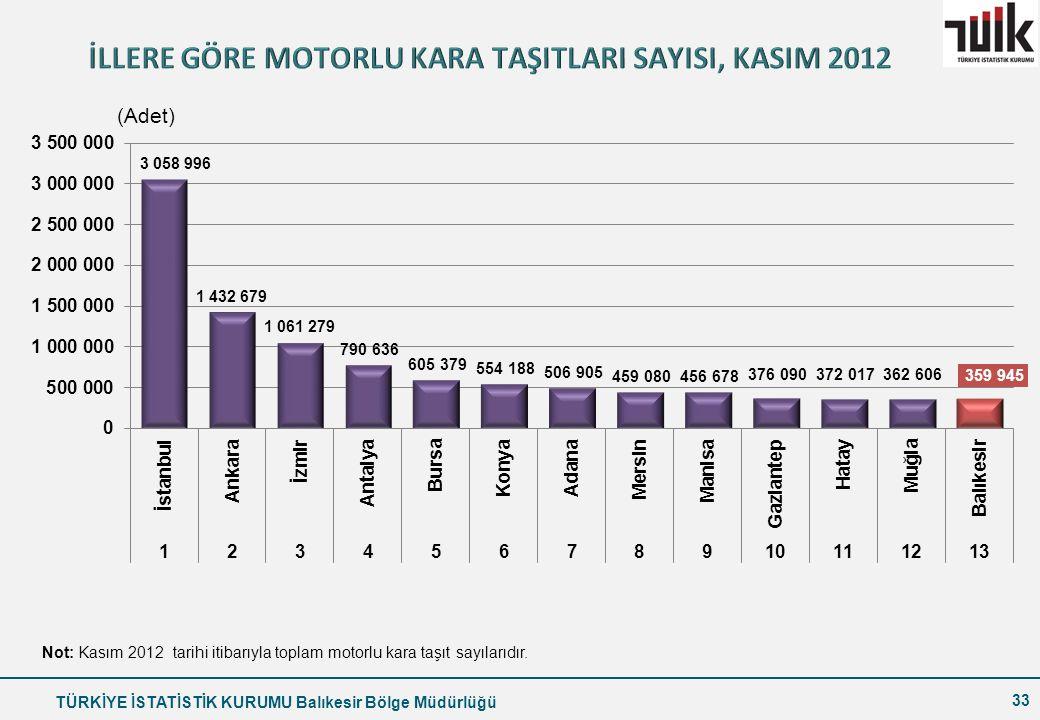 TÜRKİYE İSTATİSTİK KURUMU Balıkesir Bölge Müdürlüğü 33 Not: Kasım 2012 tarihi itibarıyla toplam motorlu kara taşıt sayılarıdır.