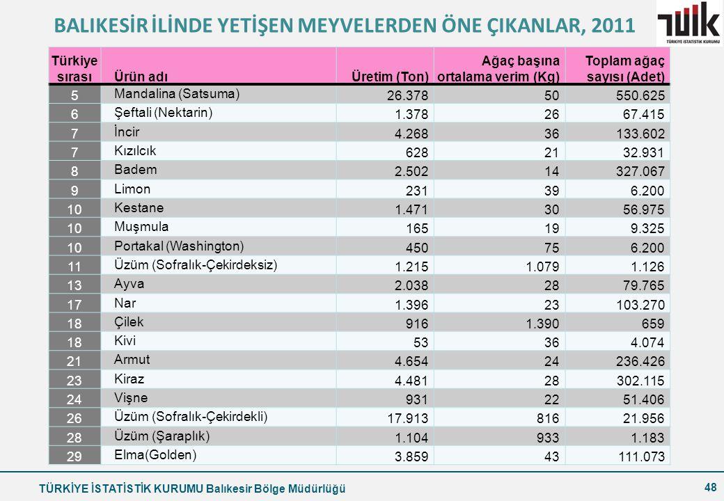 TÜRKİYE İSTATİSTİK KURUMU Balıkesir Bölge Müdürlüğü 48 Türkiye sırasıÜrün adıÜretim (Ton) Ağaç başına ortalama verim (Kg) Toplam ağaç sayısı (Adet) 5 Mandalina (Satsuma) 26.37850550.625 6 Şeftali (Nektarin) 1.3782667.415 7 İncir 4.26836133.602 7 Kızılcık 6282132.931 8 Badem 2.50214327.067 9 Limon 231396.200 10 Kestane 1.4713056.975 10 Muşmula 165199.325 10 Portakal (Washington) 450756.200 11 Üzüm (Sofralık-Çekirdeksiz) 1.2151.0791.126 13 Ayva 2.0382879.765 17 Nar 1.39623103.270 18 Çilek 9161.390659 18 Kivi 53364.074 21 Armut 4.65424236.426 23 Kiraz 4.48128302.115 24 Vişne 9312251.406 26 Üzüm (Sofralık-Çekirdekli) 17.91381621.956 28 Üzüm (Şaraplık) 1.1049331.183 29 Elma(Golden) 3.85943111.073 BALIKESİR İLİNDE YETİŞEN MEYVELERDEN ÖNE ÇIKANLAR, 2011