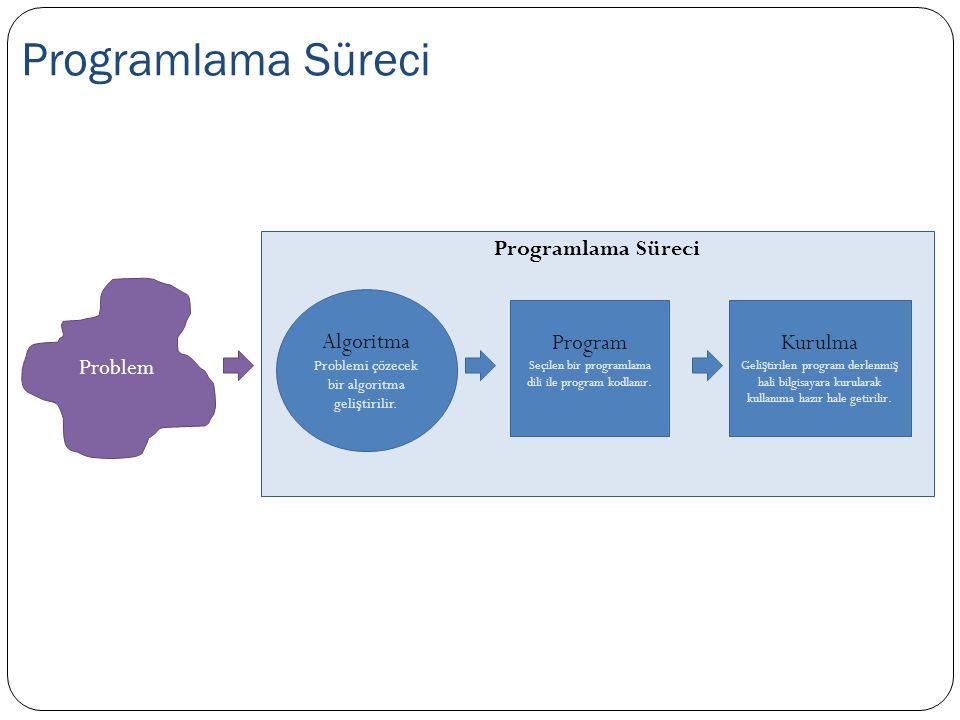 Programlama Süreci Problem Program Seçilen bir programlama dili ile program kodlanır. Algoritma Problemi çözecek bir algoritma geli ş tirilir. Kurulma