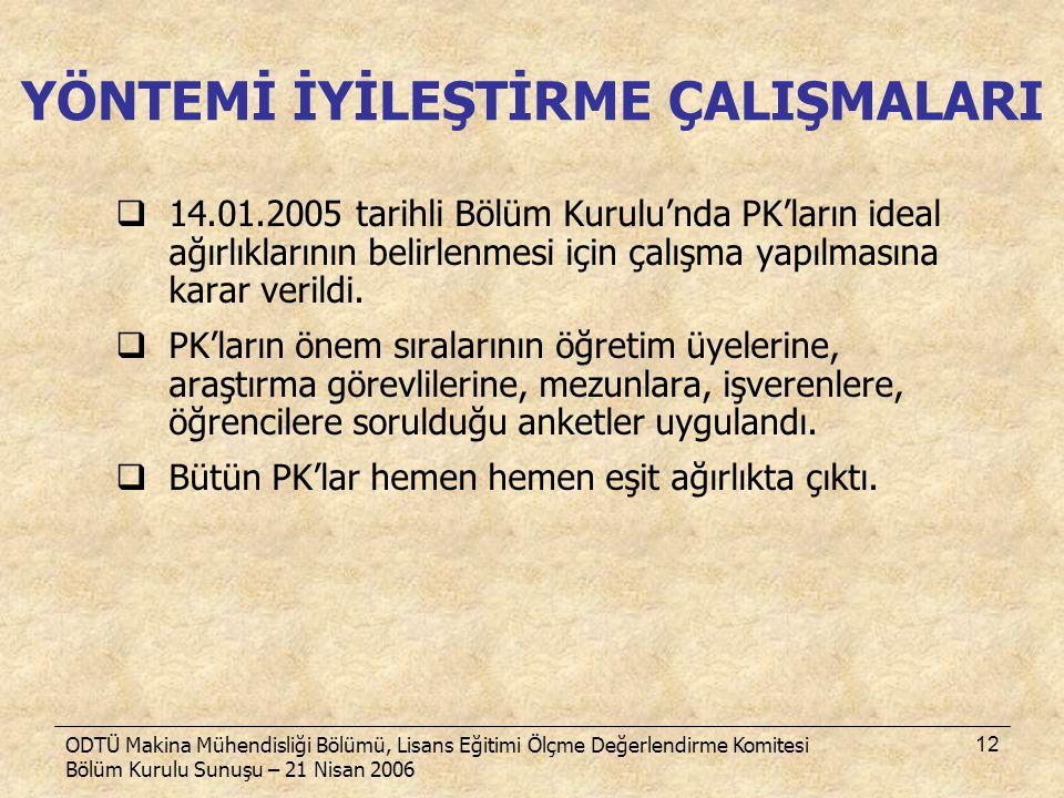 ODTÜ Makina Mühendisliği Bölümü, Lisans Eğitimi Ölçme Değerlendirme Komitesi Bölüm Kurulu Sunuşu – 21 Nisan 2006 12  14.01.2005 tarihli Bölüm Kurulu'
