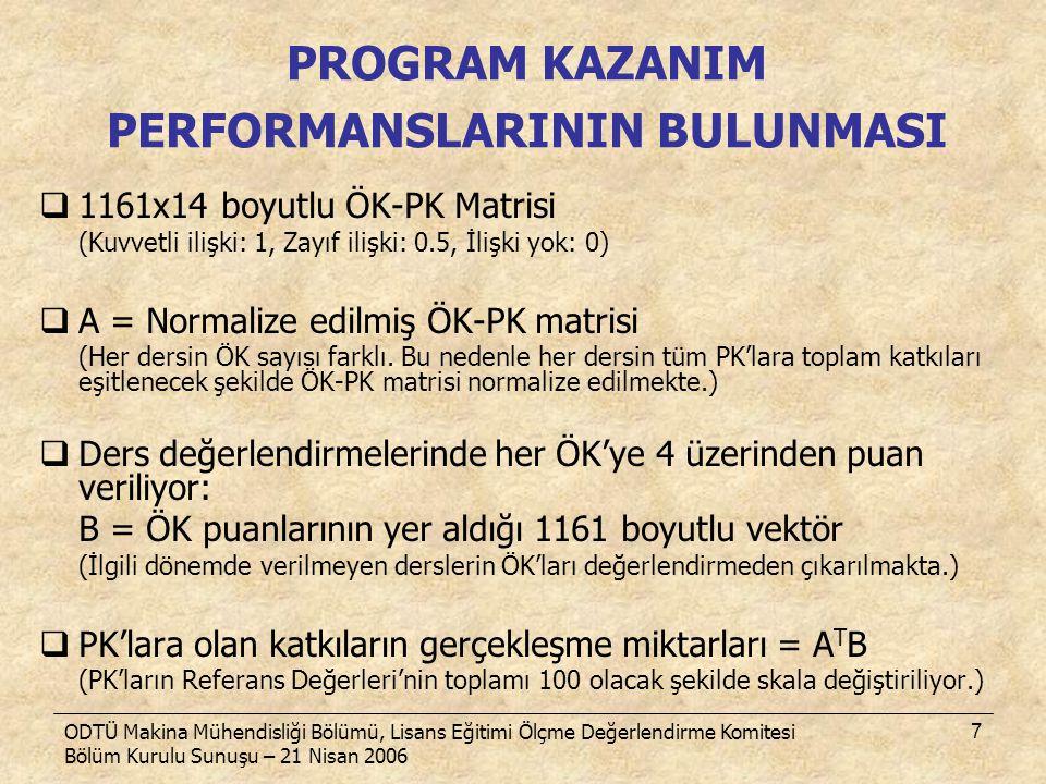 ODTÜ Makina Mühendisliği Bölümü, Lisans Eğitimi Ölçme Değerlendirme Komitesi Bölüm Kurulu Sunuşu – 21 Nisan 2006 7  1161x14 boyutlu ÖK-PK Matrisi (Ku