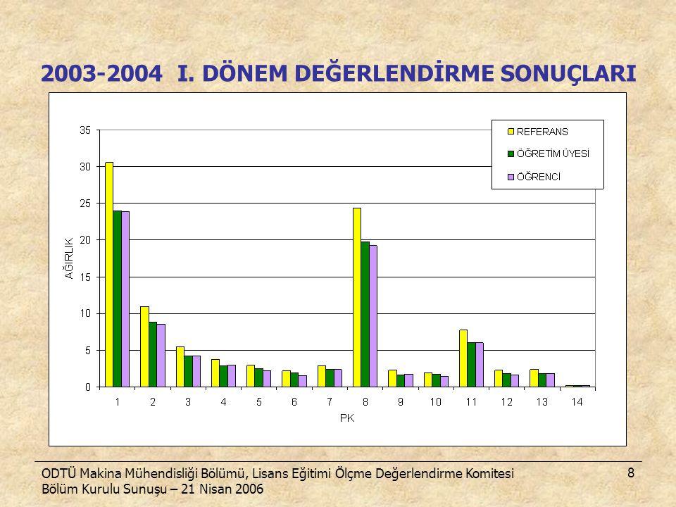 ODTÜ Makina Mühendisliği Bölümü, Lisans Eğitimi Ölçme Değerlendirme Komitesi Bölüm Kurulu Sunuşu – 21 Nisan 2006 8 2003-2004 I. DÖNEM DEĞERLENDİRME SO