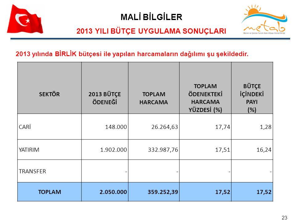 2013 yılında BİRLİK bütçesi ile yapılan harcamaların dağılımı şu şekildedir. MALİ BİLGİLER 2013 YILI BÜTÇE UYGULAMA SONUÇLARI SEKTÖR2013 BÜTÇE ÖDENEĞİ