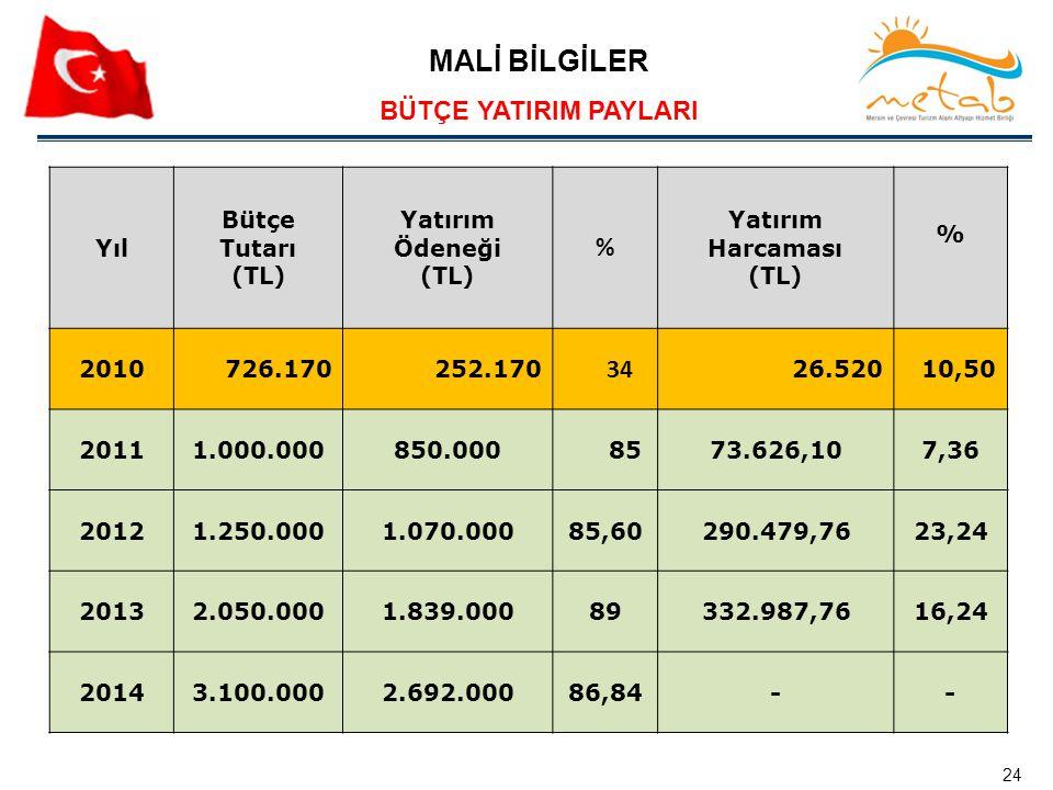 MALİ BİLGİLER BÜTÇE YATIRIM PAYLARI Yıl Bütçe Tutarı (TL) Yatırım Ödeneği (TL) % Yatırım Harcaması (TL) % 2010726.170252.170 34 26.52010,50 20111.000.