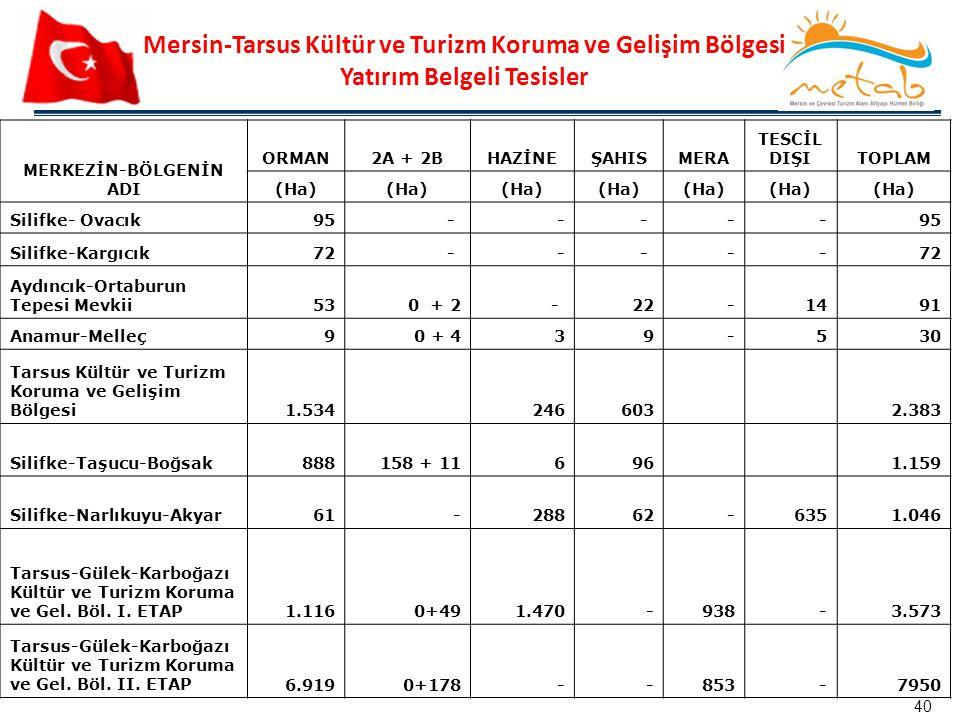Mersin-Tarsus Kültür ve Turizm Koruma ve Gelişim Bölgesi Yatırım Belgeli Tesisler MERKEZİN-BÖLGENİN ADI ORMAN2A + 2BHAZİNEŞAHISMERA TESCİL DIŞITOPLAM
