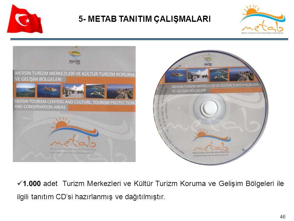 5- METAB TANITIM ÇALIŞMALARI 1.000 1.000 adet Turizm Merkezleri ve Kültür Turizm Koruma ve Gelişim Bölgeleri ile ilgili tanıtım CD'si hazırlanmış ve d