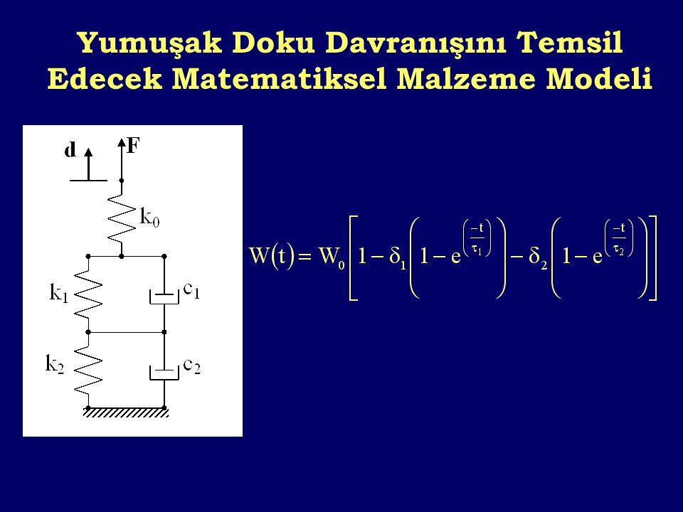 Yumuşak Doku Davranışını Temsil Edecek Matematiksel Malzeme Modeli