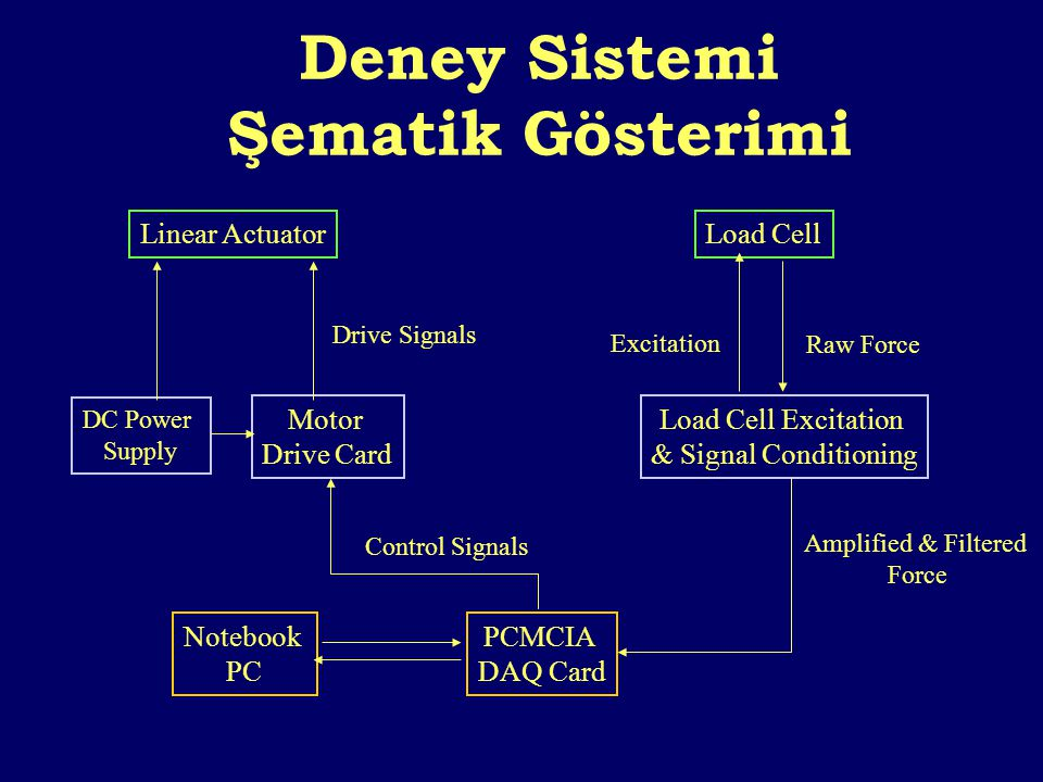 Deney Sistemi Şematik Gösterimi Linear ActuatorLoad Cell DC Power Supply Motor Drive Card Notebook PC PCMCIA DAQ Card Load Cell Excitation & Signal Co