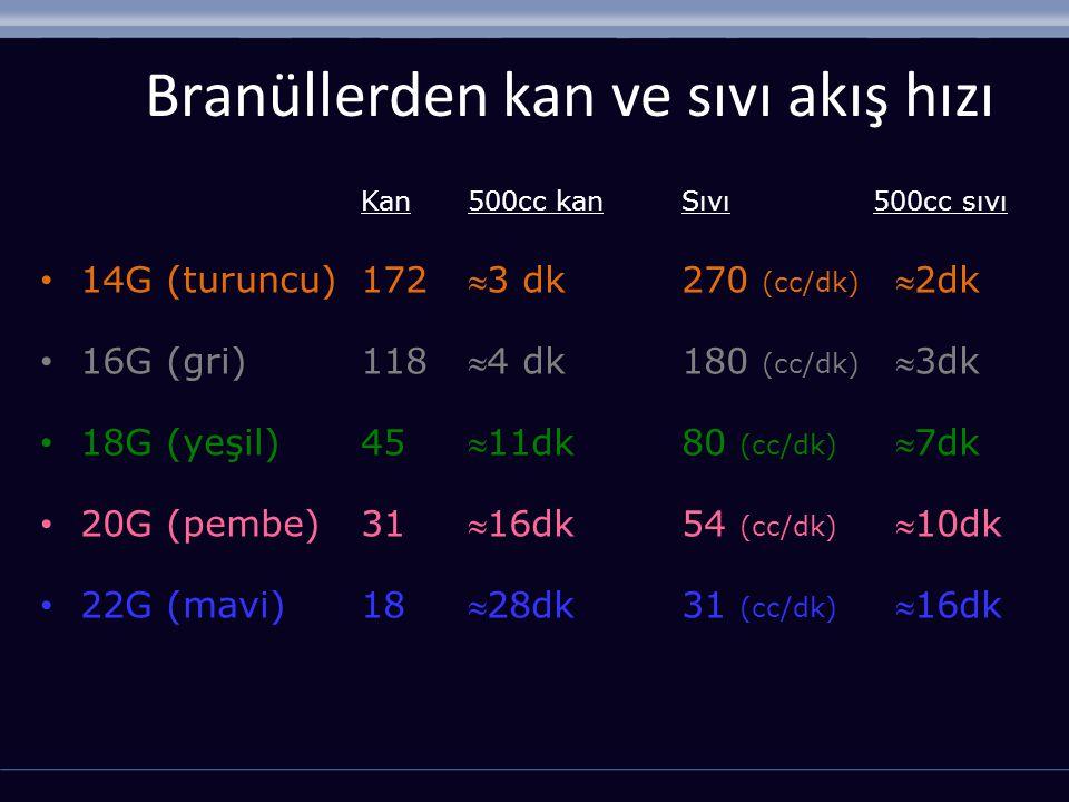 Branüllerden kan ve sıvı akış hızı Kan 500cc kanSıvı 500cc sıvı 14G (turuncu)1723 dk270 (cc/dk) 2dk 16G (gri)1184 dk180 (cc/dk) 3dk 18G (yeşil)4511dk80 (cc/dk) 7dk 20G (pembe)3116dk54 (cc/dk) 10dk 22G (mavi)1828dk31 (cc/dk) 16dk