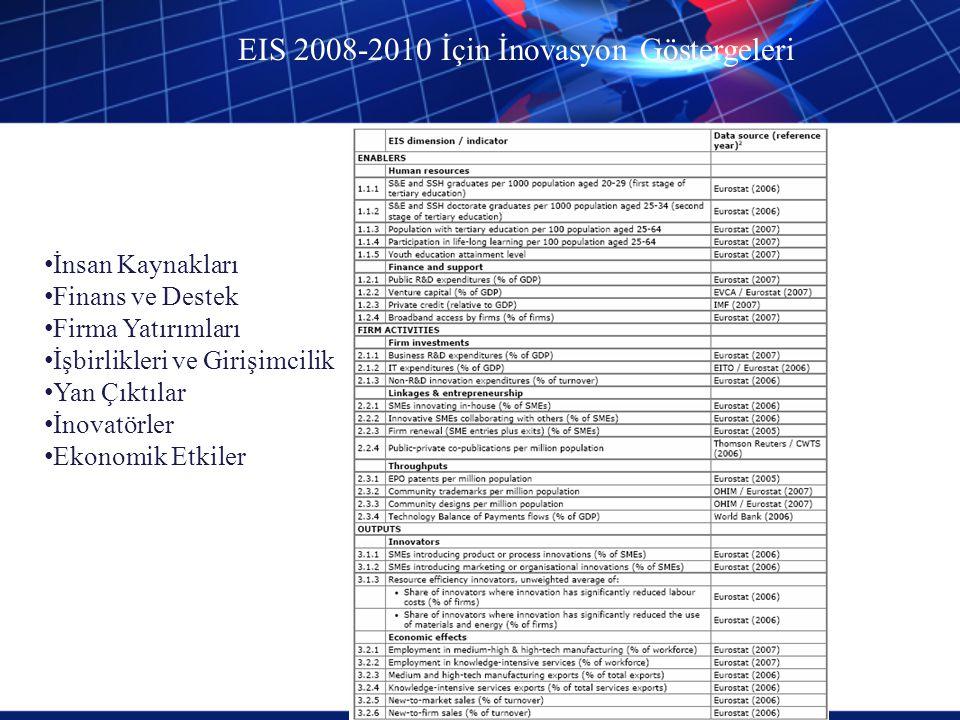 EIS 2008-2010 İçin İnovasyon Göstergeleri İnsan Kaynakları Finans ve Destek Firma Yatırımları İşbirlikleri ve Girişimcilik Yan Çıktılar İnovatörler Ek