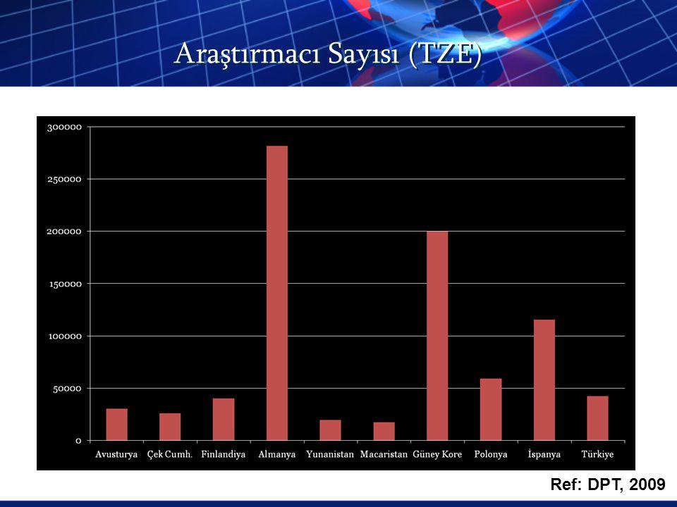 Araştırmacı Sayısı (TZE) Ref: DPT, 2009