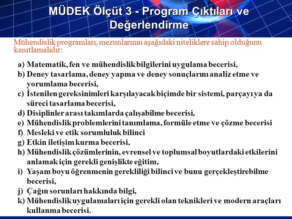 MÜDEK Ölçüt 3 - Program Çıktıları ve Değerlendirme Mühendislik programları, mezunlarının aşağıdaki niteliklere sahip olduğunu kanıtlamalıdır: a)Matema