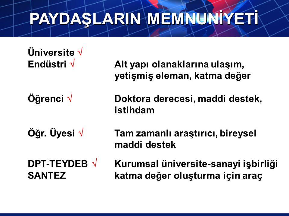 PAYDAŞLARIN MEMNUNİYETİ Üniversite  Endüstri  Alt yapı olanaklarına ulaşım, yetişmiş eleman, katma değer Öğrenci  Doktora derecesi, maddi destek, i