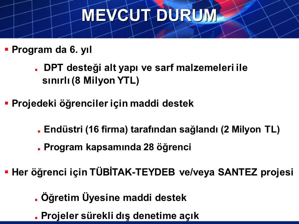 MEVCUT DURUM  Program da 6. yıl. DPT desteği alt yapı ve sarf malzemeleri ile sınırlı (8 Milyon YTL)  Projedeki öğrenciler için maddi destek. Endüst