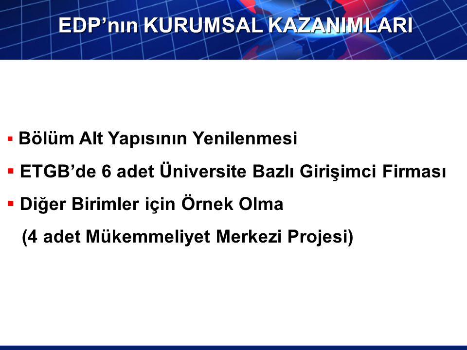 EDP'nın KURUMSAL KAZANIMLARI  Bölüm Alt Yapısının Yenilenmesi  ETGB'de 6 adet Üniversite Bazlı Girişimci Firması  Diğer Birimler için Örnek Olma (4