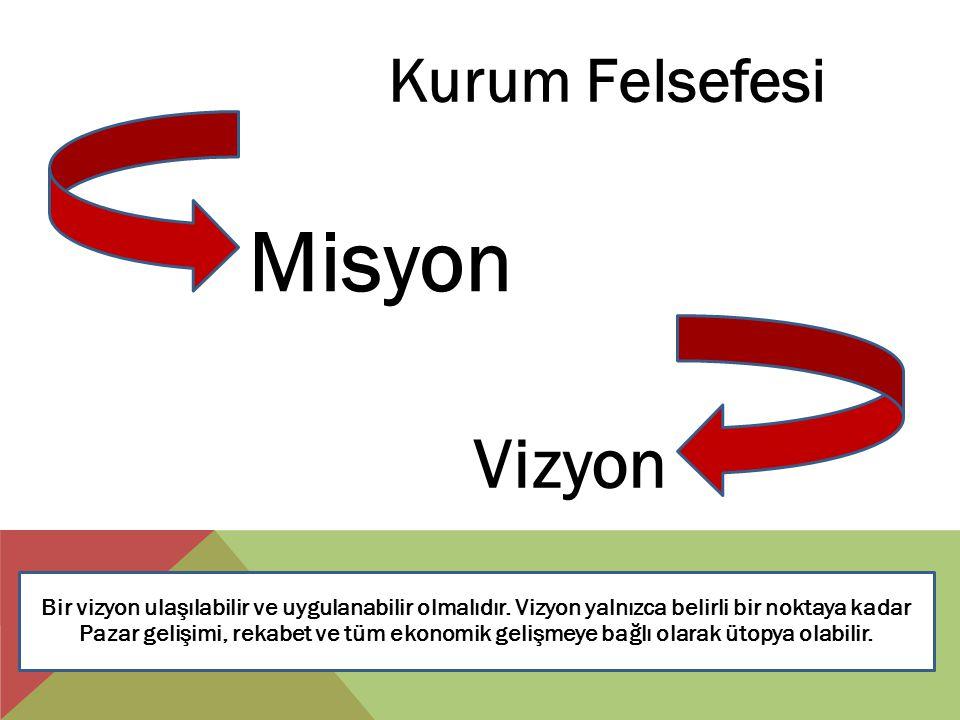 Kurum Felsefesi Misyon Vizyon Bir vizyon ulaşılabilir ve uygulanabilir olmalıdır. Vizyon yalnızca belirli bir noktaya kadar Pazar gelişimi, rekabet ve