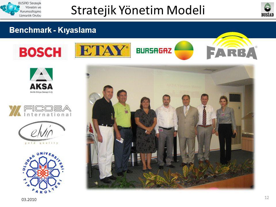 Stratejik Yönetim Modeli 03.2010 12 Benchmark - Kıyaslama
