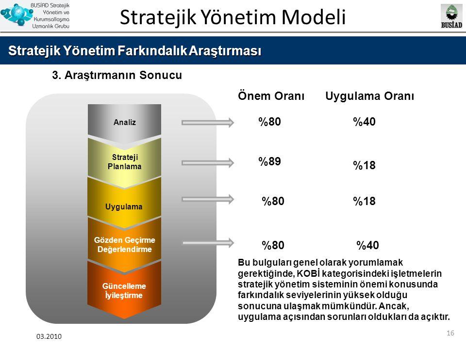 Stratejik Yönetim Modeli 03.2010 16 Stratejik Yönetim Farkındalık Araştırması Analiz Strateji Planlama Uygulama Gözden Geçirme Değerlendirme Güncellem