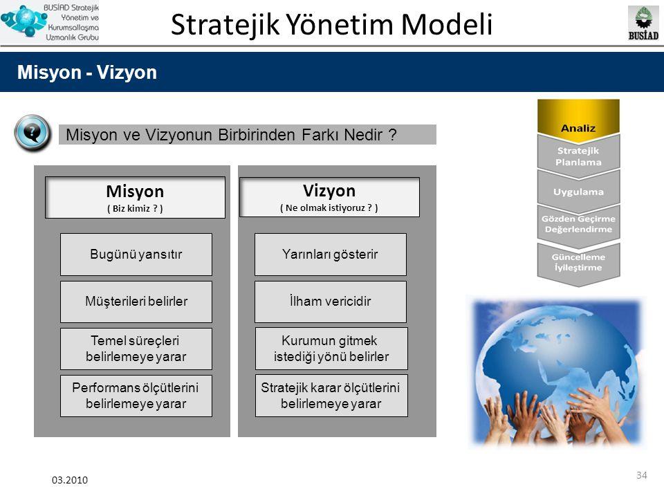 Stratejik Yönetim Modeli 03.2010 34 Misyon - Vizyon Misyon ve Vizyonun Birbirinden Farkı Nedir ? Misyon ( Biz kimiz ? ) Vizyon ( Ne olmak istiyoruz ?