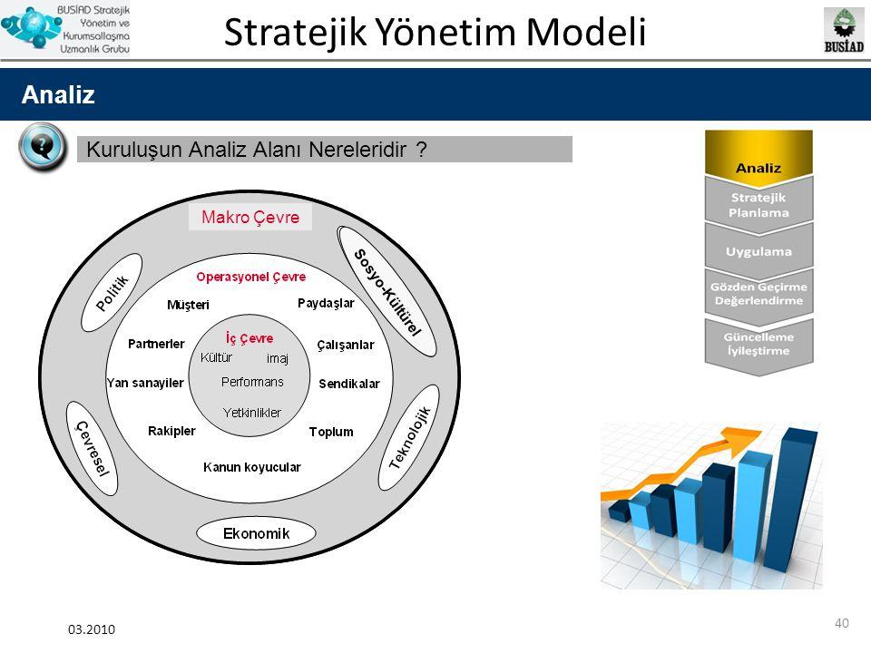 Stratejik Yönetim Modeli 03.2010 40 Analiz Kuruluşun Analiz Alanı Nereleridir ? Sosyo-Kültürel Makro Çevre