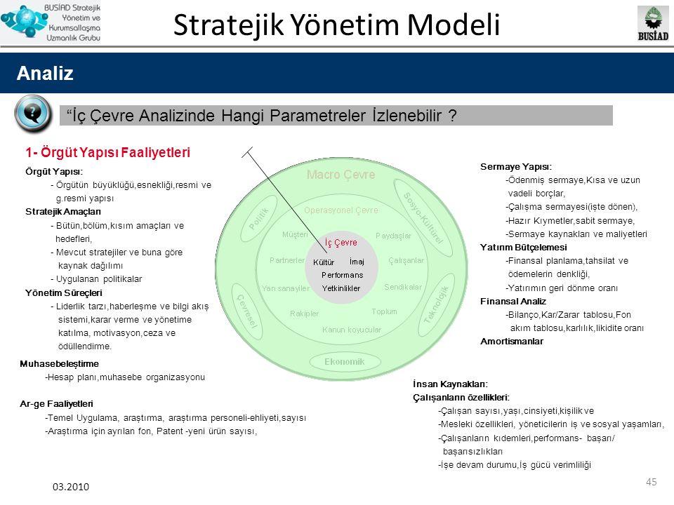 """Stratejik Yönetim Modeli 03.2010 45 Analiz """"İç Çevre Analizinde Hangi Parametreler İzlenebilir ? Örgüt Yapısı: - Örgütün büyüklüğü,esnekliği,resmi ve"""