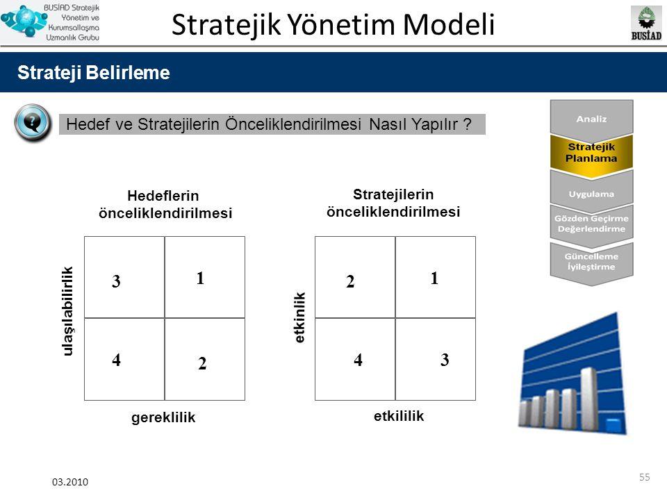 Stratejik Yönetim Modeli 03.2010 55 Strateji Belirleme Hedef ve Stratejilerin Önceliklendirilmesi Nasıl Yapılır ? Hedeflerin önceliklendirilmesi Strat