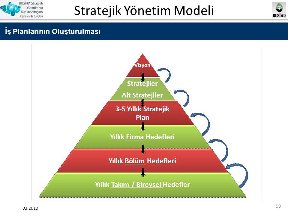 Stratejik Yönetim Modeli 03.2010 59 İş Planlarının Oluşturulması