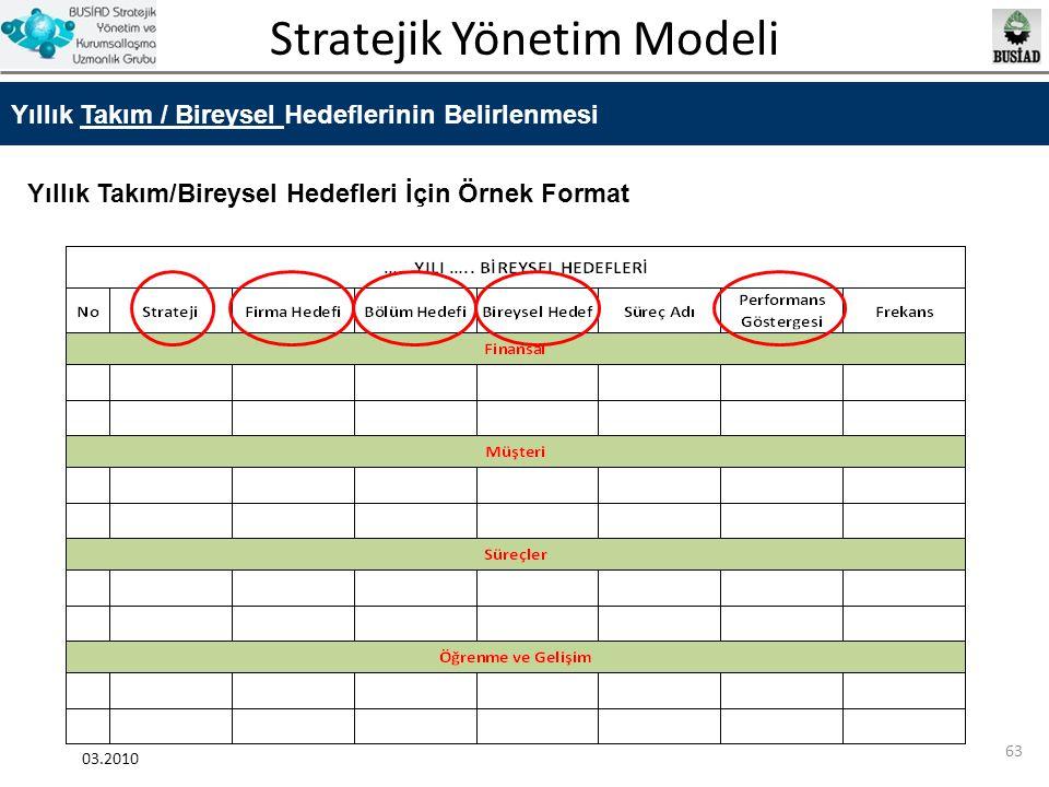 Stratejik Yönetim Modeli 03.2010 63 Yıllık Takım / Bireysel Hedeflerinin Belirlenmesi Yıllık Takım/Bireysel Hedefleri İçin Örnek Format
