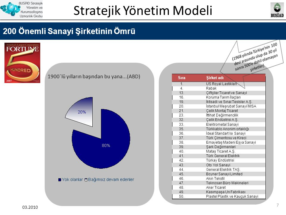 Stratejik Yönetim Modeli 03.2010 38 Değerler - Örnekler Toplumsal sorumluluk Her açıdan kesin mükemmellik Bilime dayanan buluşçuluk Dürüstlük ve doğruluk Kar, ama insanlığın yararına olan işten gelen kar(Merck-İlaç Şirketi) Müşteri hizmeti her şeyin üzerindedir Çok çalışma ve bireysel üretkenlik Asla tatmin olmama Saygınlıkta mükemmellik, özel bir şeyin parçası olma (Nordstrom) Japon kültürünü ve ulusal statüsünü geliştirme Öncü olma, diğerlerini izlememe, olanaksızı gerçekleştirme Bireysel yeteneği ve yaratıcılığı destekleme(Sony)