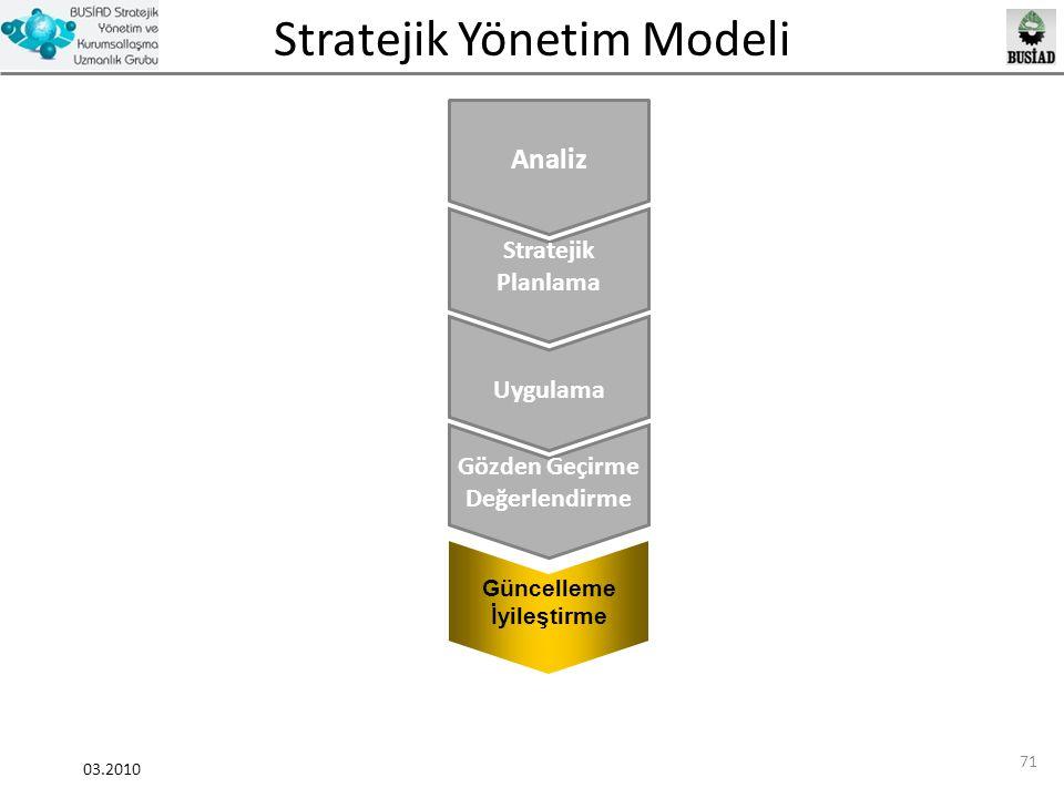 Stratejik Yönetim Modeli 03.2010 71 Stratejik Planlama Gözden Geçirme Değerlendirme Güncelleme İyileştirme Analiz Uygulama