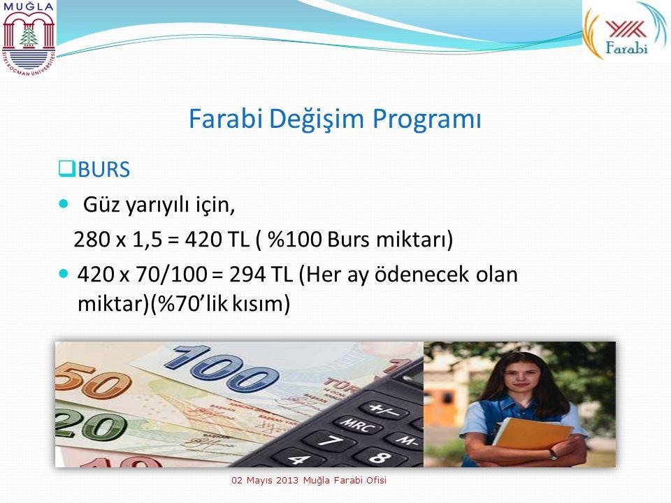 Farabi Değişim Programı  BURS Güz yarıyılı için, 280 x 1,5 = 420 TL ( %100 Burs miktarı) 420 x 70/100 = 294 TL (Her ay ödenecek olan miktar)(%70'lik