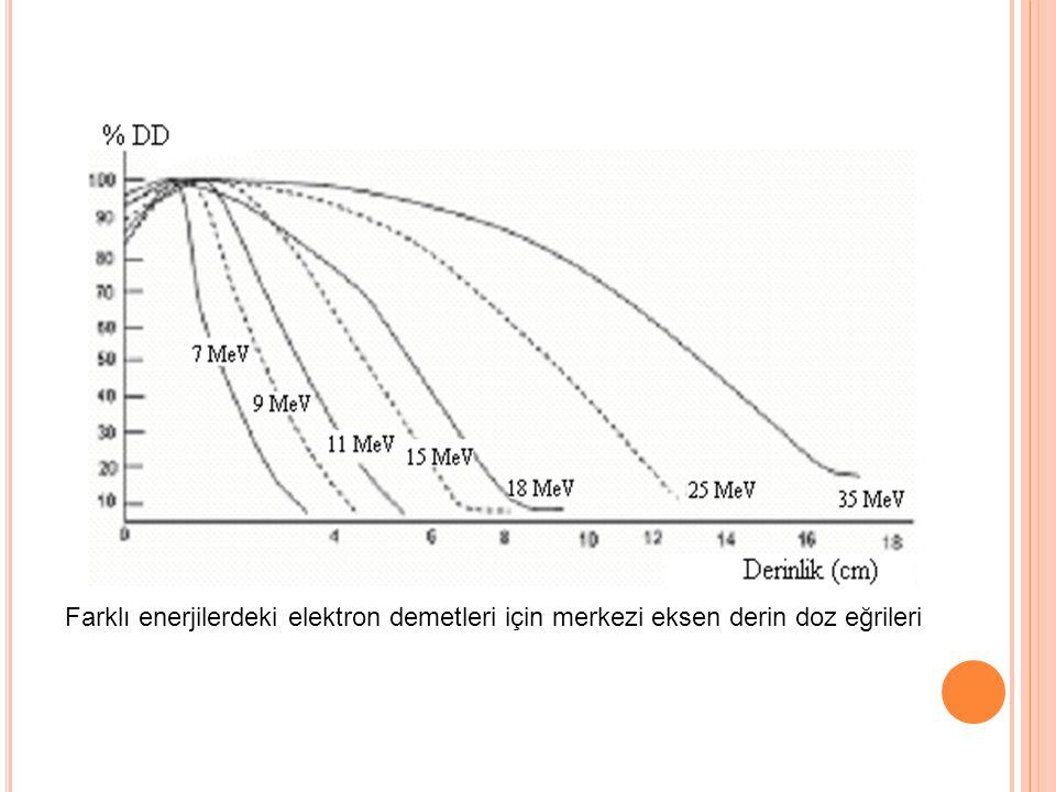 Farklı enerjilerdeki elektron demetleri için merkezi eksen derin doz eğrileri