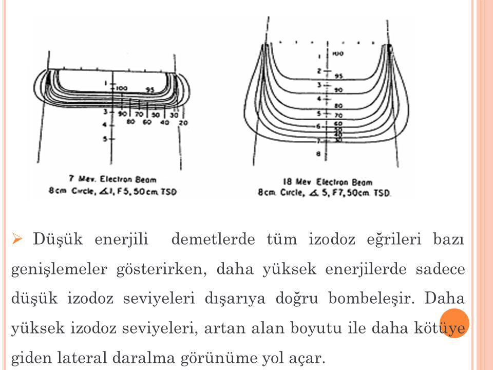  Düşük enerjili demetlerde tüm izodoz eğrileri bazı genişlemeler gösterirken, daha yüksek enerjilerde sadece düşük izodoz seviyeleri dışarıya doğru b